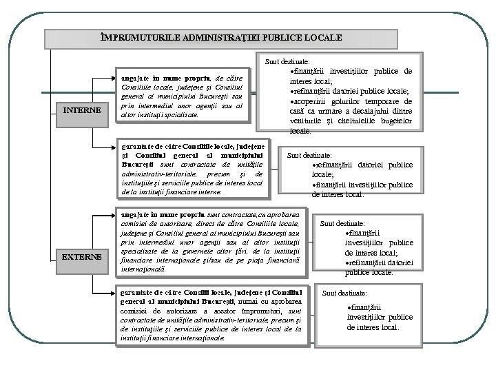 ÎMPRUMUTURILE ADMINISTRAŢIEI PUBLICE LOCALE Sunt destinate: INTERNE angajate în nume propriu, de către Consiliile
