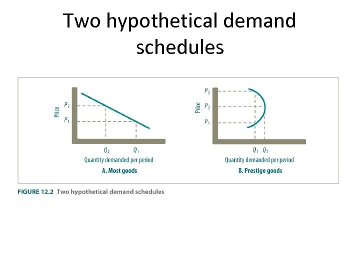Two hypothetical demand schedules