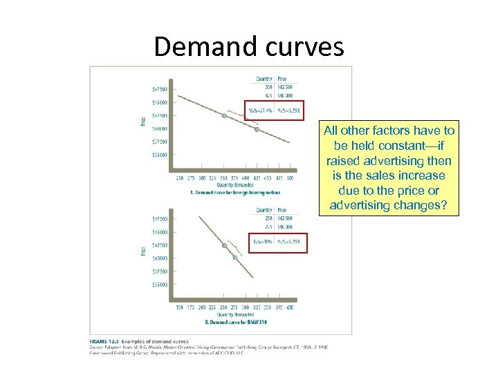 Demand curves All other factors have to be held constant—if raised advertising then is