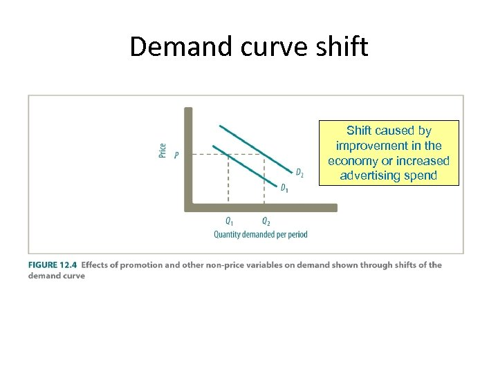 Demand curve shift Shift caused by improvement in the economy or increased advertising spend