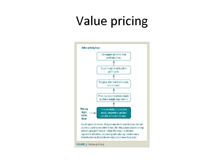 Value pricing