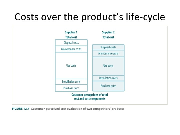 Costs over the product's life-cycle