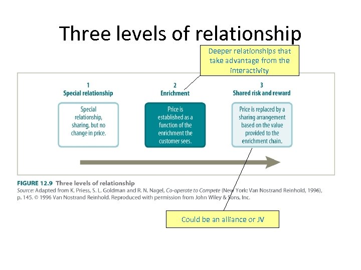 Three levels of relationship Deeper relationships that take advantage from the interactivity Could be