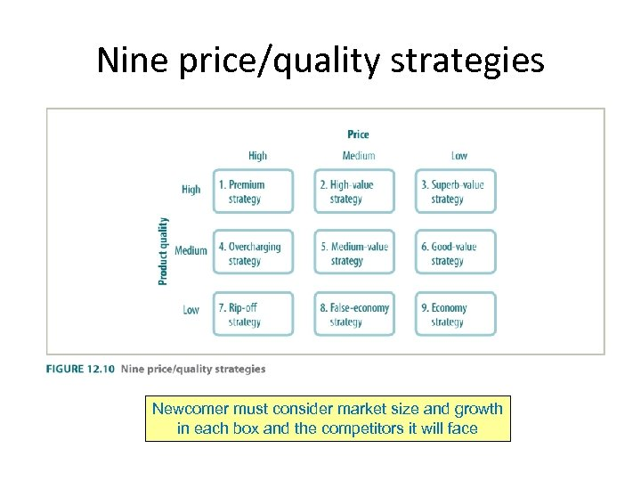 Nine price/quality strategies Newcomer must consider market size and growth in each box and