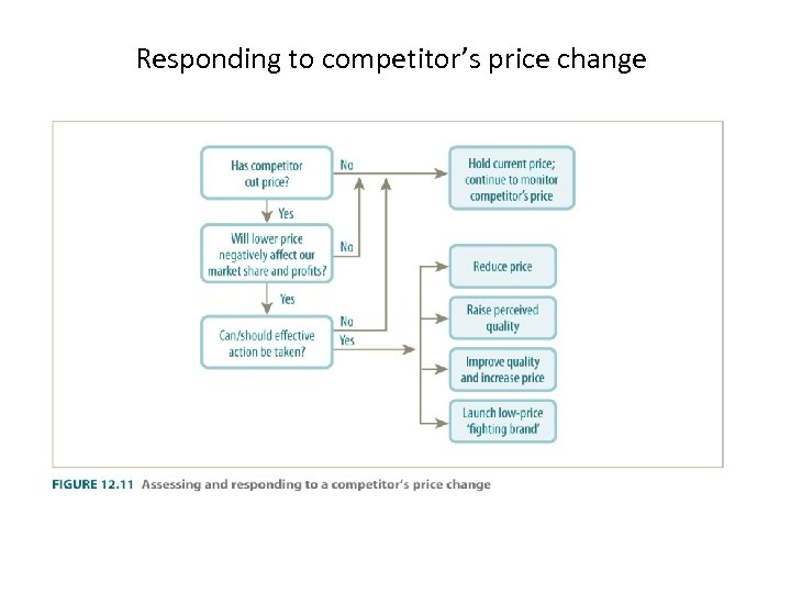 Responding to competitor's price change