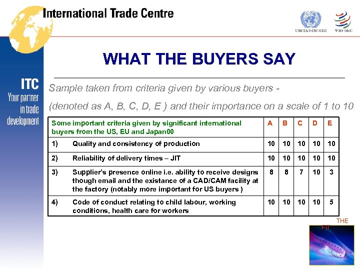 WHAT THE BUYERS SAY Sample taken from criteria given by various buyers (denoted as