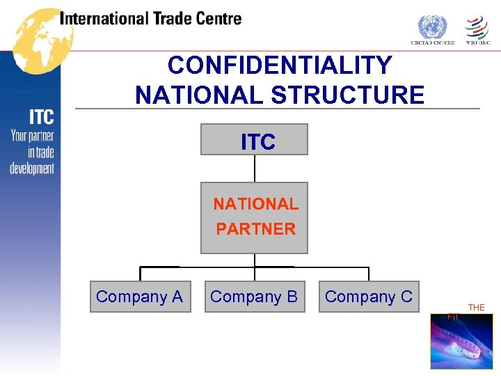 CONFIDENTIALITY NATIONAL STRUCTURE ITC NATIONAL PARTNER Company A Company B Company C THE Fi.