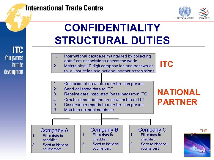 CONFIDENTIALITY STRUCTURAL DUTIES 1. 2. 3. 4. 3. 5. 6. International database maintained by
