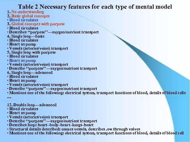Table 2 Necessary features for each type of mental model 1. No understanding 2.