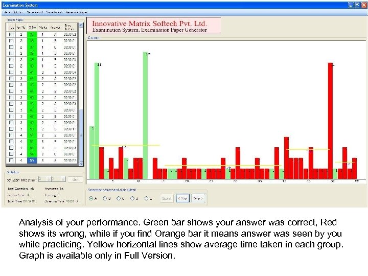 Analysis of your performance. Green bar shows your answer was correct, Red shows its