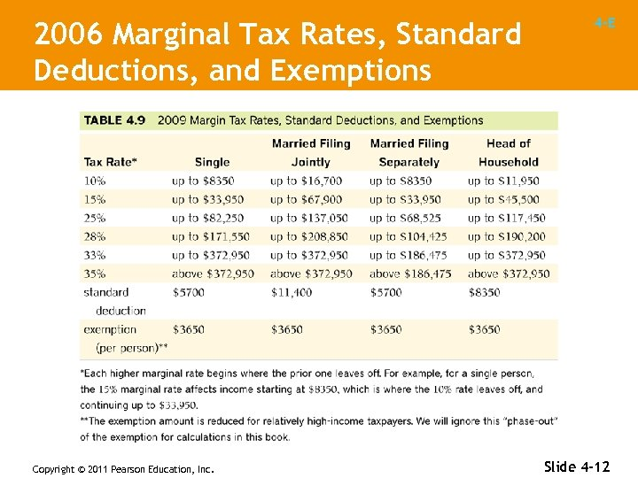 2006 Marginal Tax Rates, Standard Deductions, and Exemptions Copyright © 2011 Pearson Education, Inc.