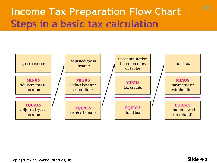 Income Tax Preparation Flow Chart Steps in a basic tax calculation Copyright © 2011