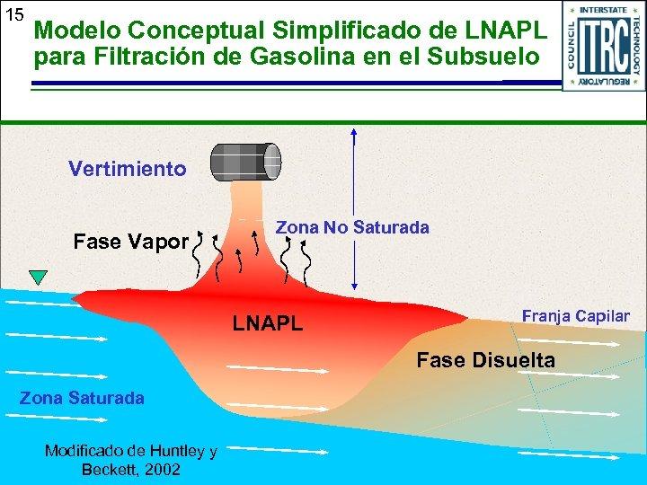 15 Modelo Conceptual Simplificado de LNAPL para Filtración de Gasolina en el Subsuelo Vertimiento