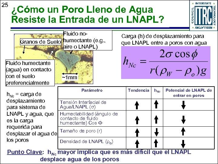 25 ¿Cómo un Poro Lleno de Agua Resiste la Entrada de un LNAPL? Fluido