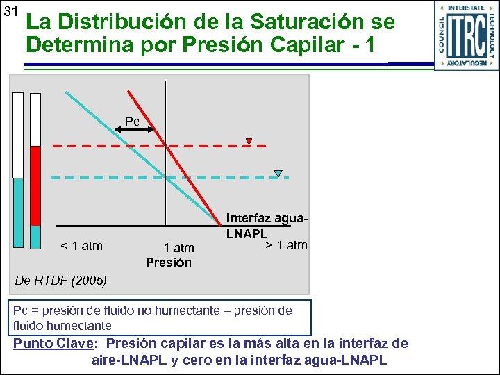 31 La Distribución de la Saturación se Determina por Presión Capilar - 1 Pc