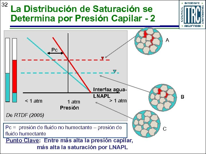 32 La Distribución de Saturación se Determina por Presión Capilar - 2 A Pc