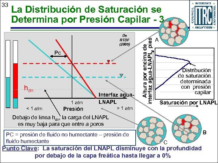La Distribución de Saturación se Determina por Presión Capilar - 3 De RTDF (2005)