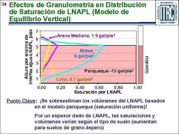 Efectos de Granulometría en Distribución de Saturación de LNAPL (Modelo de Equilibrio Vertical) 7