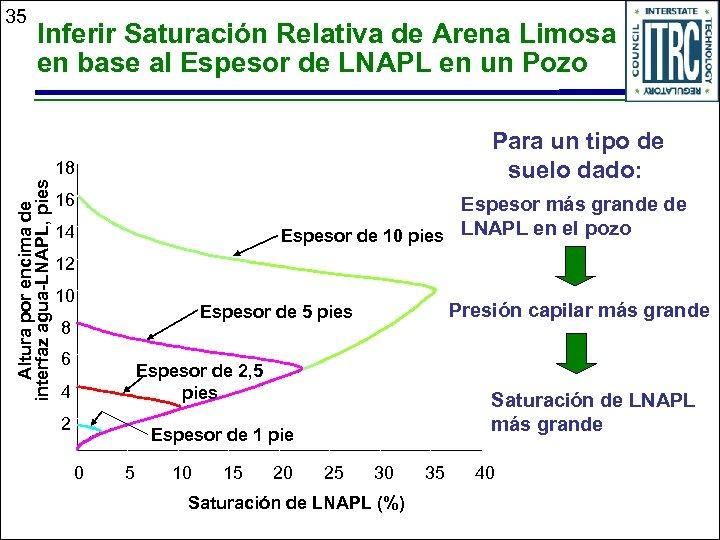 35 Inferir Saturación Relativa de Arena Limosa en base al Espesor de LNAPL en