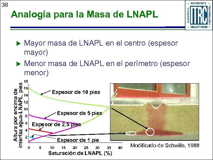 38 Analogía para la Masa de LNAPL u Altura por encima de interfaz agua-LNAPL,