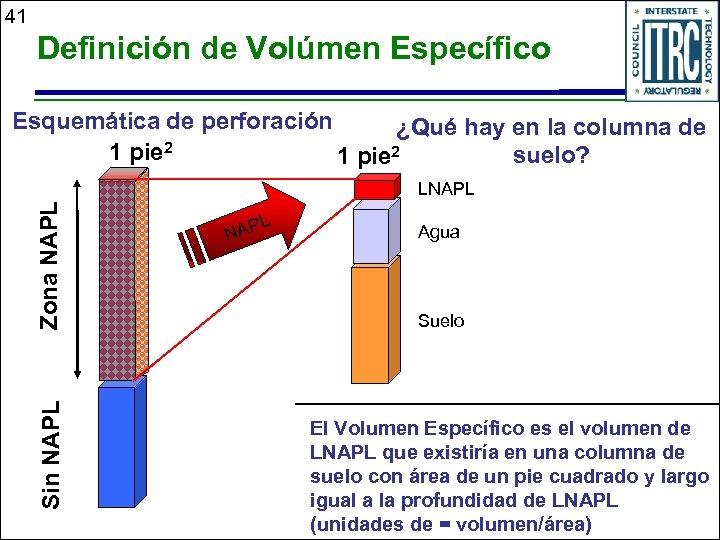 41 Definición de Volúmen Específico Esquemática de perforación ¿Qué hay en la columna de