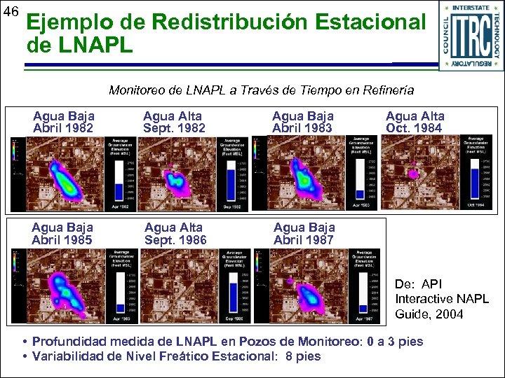 46 Ejemplo de Redistribución Estacional de LNAPL Monitoreo de LNAPL a Través de Tiempo