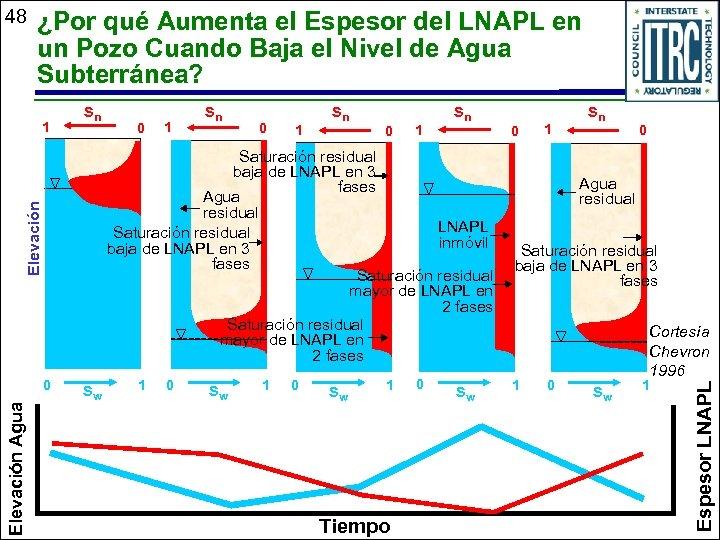 ¿Por qué Aumenta el Espesor del LNAPL en un Pozo Cuando Baja el Nivel