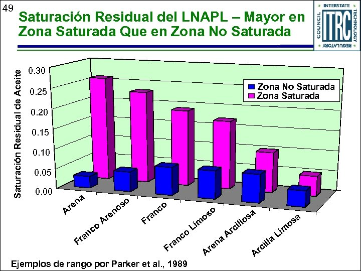 Saturación Residual del LNAPL – Mayor en Zona Saturada Que en Zona No Saturada