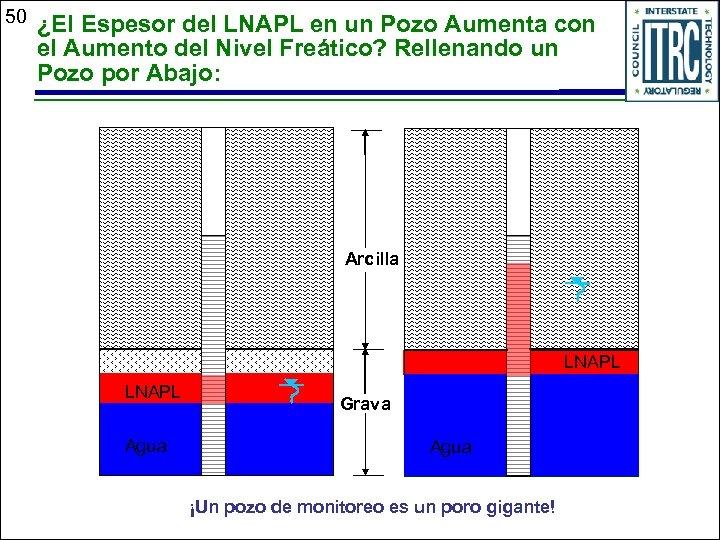 50 ¿El Espesor del LNAPL en un Pozo Aumenta con el Aumento del Nivel