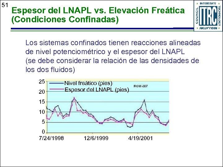 51 Espesor del LNAPL vs. Elevación Freática (Condiciones Confinadas) Los sistemas confinados tienen reacciones