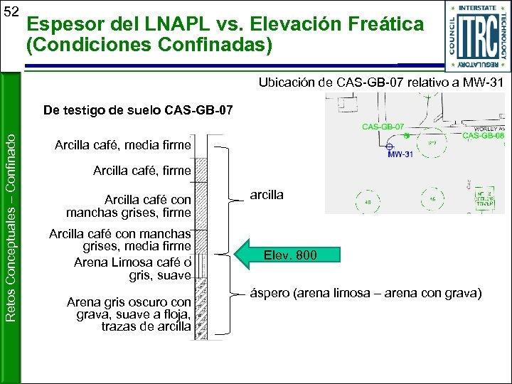 52 Espesor del LNAPL vs. Elevación Freática (Condiciones Confinadas) Ubicación de CAS-GB-07 relativo a