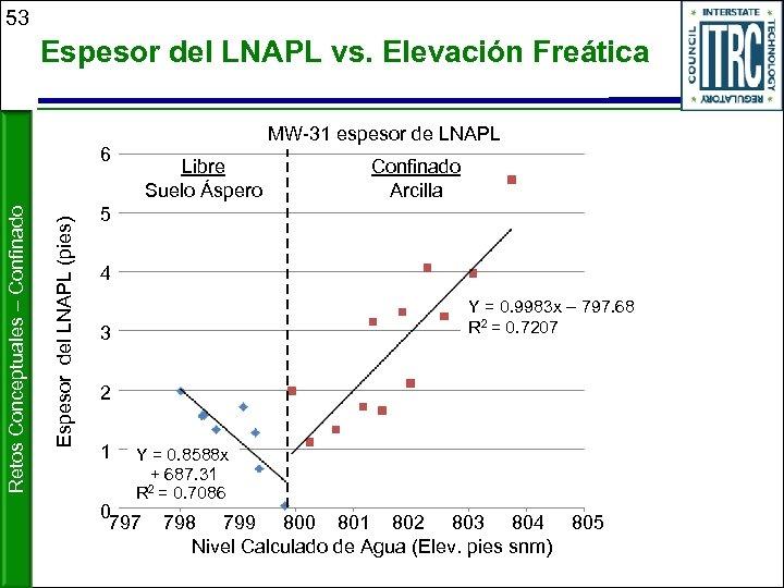 53 Espesor del LNAPL vs. Elevación Freática MW-31 espesor de LNAPL Espesor del LNAPL