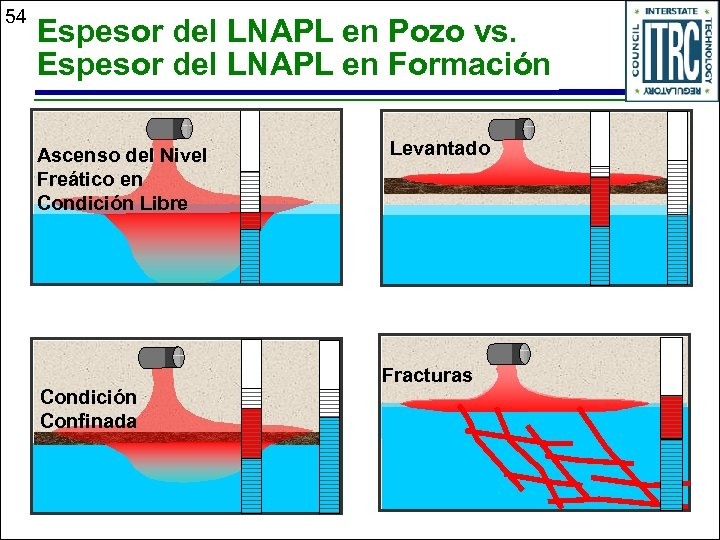 54 Espesor del LNAPL en Pozo vs. Espesor del LNAPL en Formación Ascenso del