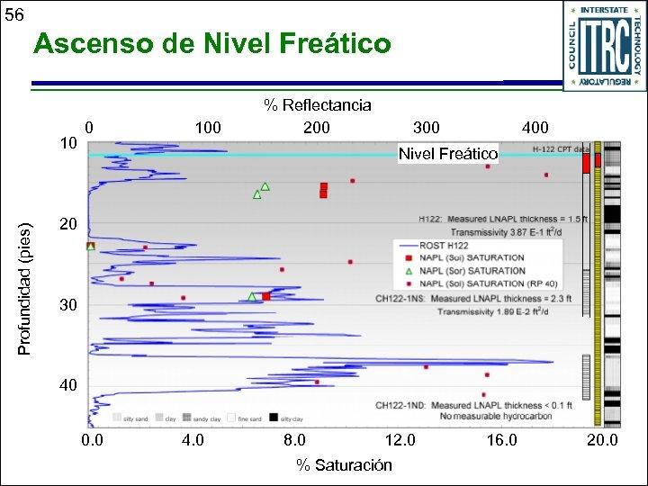 56 Ascenso de Nivel Freático Profundidad (pies) 10 0 100 % Reflectancia 200 300