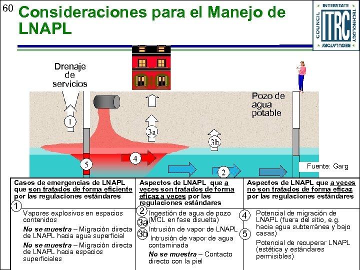 60 Consideraciones para el Manejo de LNAPL Drenaje de servicios Pozo de agua potable