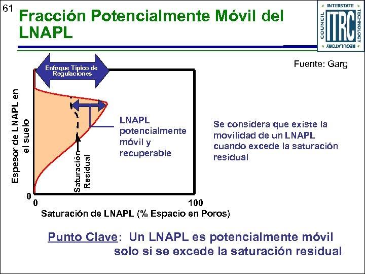 61 Fracción Potencialmente Móvil del LNAPL Fuente: Garg 0 Saturación Residual Espesor de LNAPL