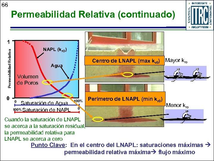 66 Permeabilidad Relativa (continuado) 1 Permeabilidad Relativa NAPL (kr. O) 0 Centro de LNAPL