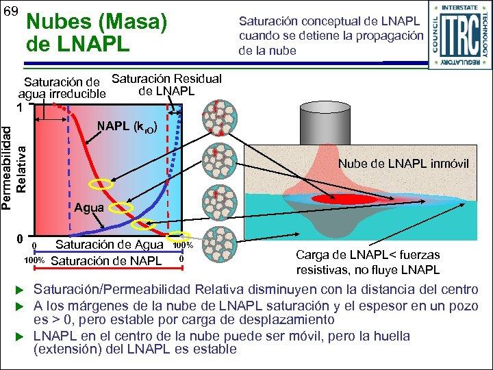 69 Nubes (Masa) de LNAPL Saturación conceptual de LNAPL cuando se detiene la propagación