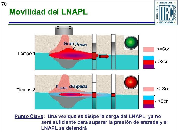 70 Movilidad del LNAPL Gran h. LNAPL Tiempo 1 <=Sor >Sor Tiempo 2 h.