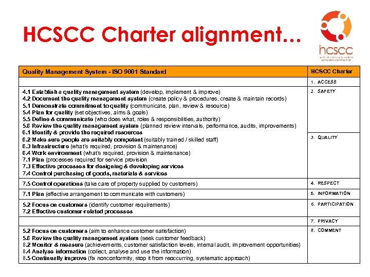 HCSCC Charter alignment… Quality Management System - ISO 9001 Standard HCSCC Charter 1. ACCESS