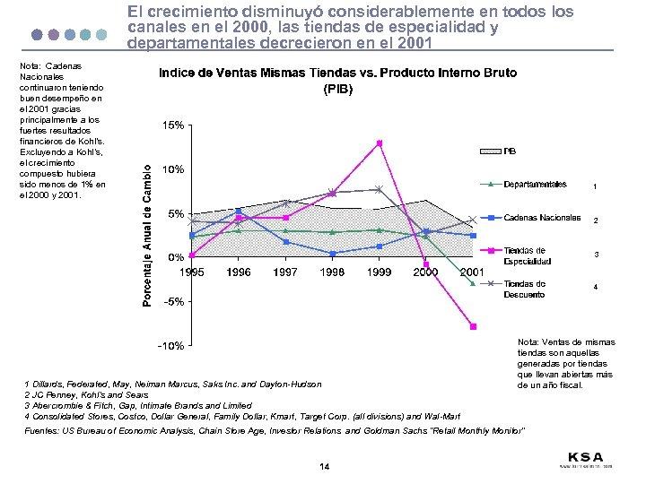 El crecimiento disminuyó considerablemente en todos los canales en el 2000, las tiendas de