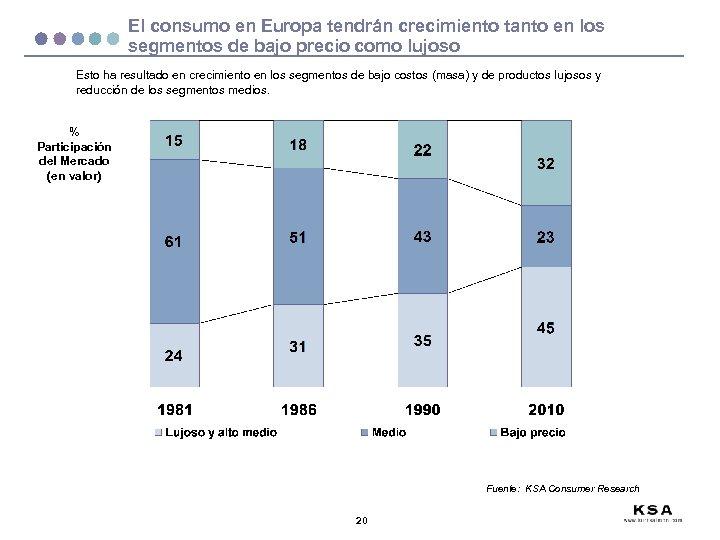 El consumo en Europa tendrán crecimiento tanto en los segmentos de bajo precio como