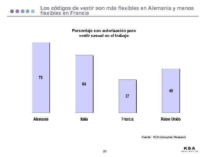 Los códigos de vestir son más flexibles en Alemania y menos flexibles en Francia