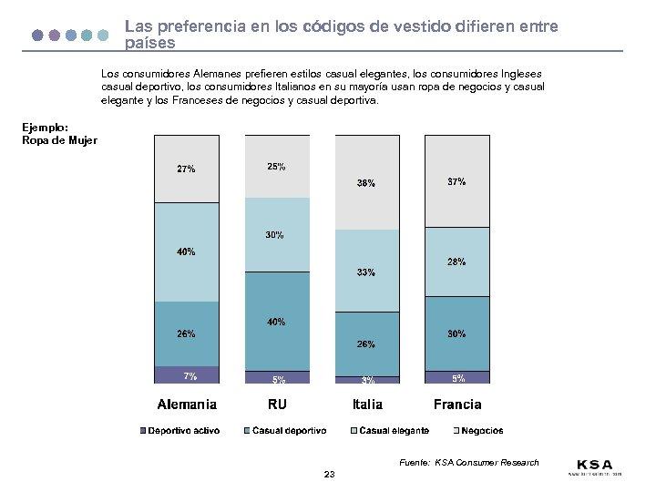 Las preferencia en los códigos de vestido difieren entre países Los consumidores Alemanes prefieren