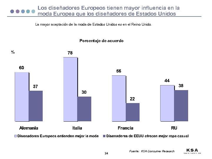 Los diseñadores Europeos tienen mayor influencia en la moda Europea que los diseñadores de