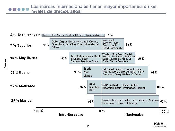 Las marcas internacionales tienen mayor importancia en los niveles de precios altos 3 %