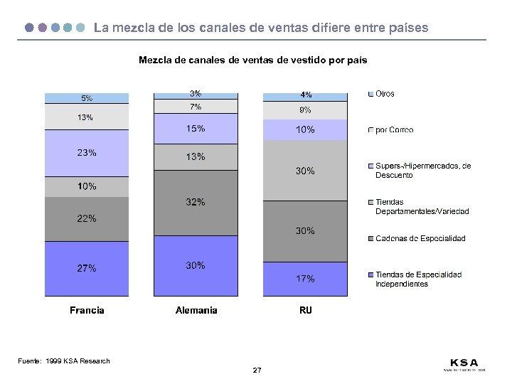 La mezcla de los canales de ventas difiere entre países Mezcla de canales de