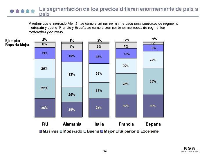 La segmentación de los precios difieren enormemente de país a país Mientras que el