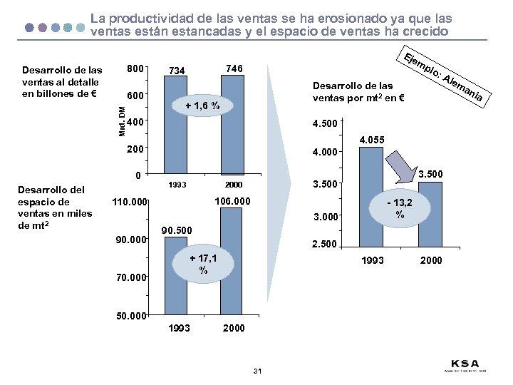 La productividad de las ventas se ha erosionado ya que las ventas están estancadas