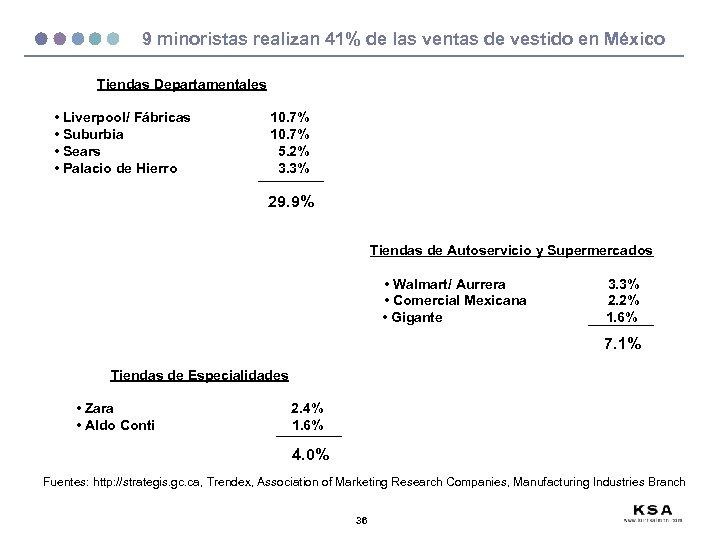 9 minoristas realizan 41% de las ventas de vestido en México Tiendas Departamentales •